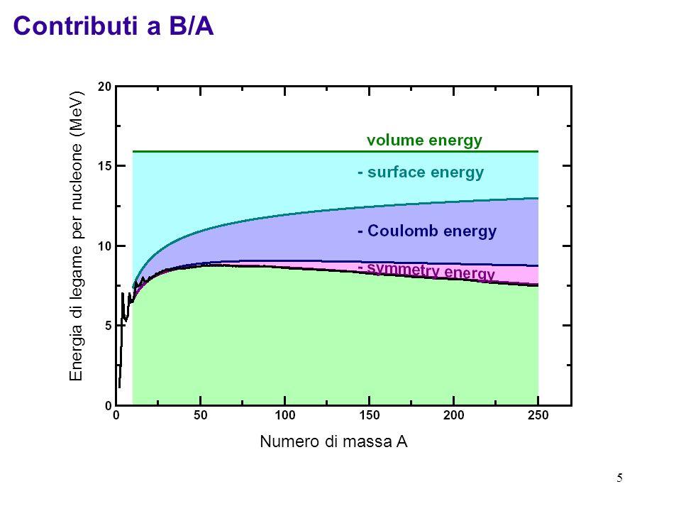 16 Applicazione 2: fissione spontanea Per nuclei più pesanti del ferro, lenergia di legame diminuisce al crescere della massa.
