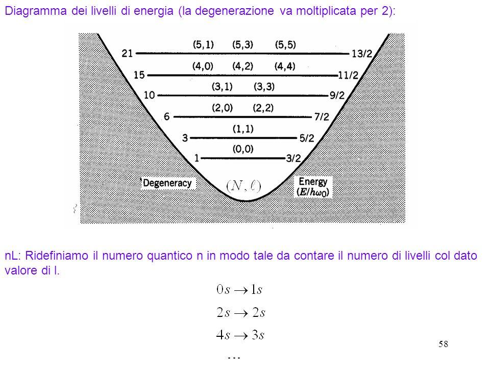 58 Diagramma dei livelli di energia (la degenerazione va moltiplicata per 2): nL: Ridefiniamo il numero quantico n in modo tale da contare il numero d