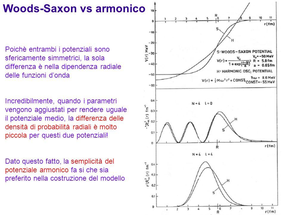 61 Poichè entrambi i potenziali sono sfericamente simmetrici, la sola differenza è nella dipendenza radiale delle funzioni donda Incredibilmente, quan