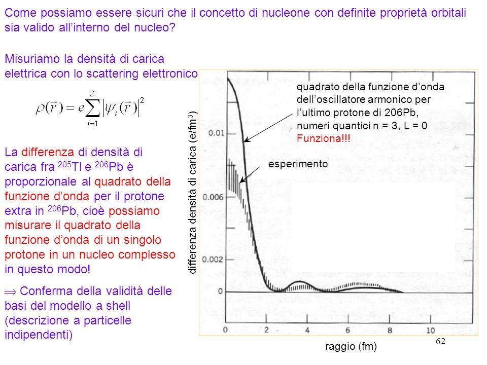 62 Misuriamo la densità di carica elettrica con lo scattering elettronico La differenza di densità di carica fra 205 Tl e 206 Pb è proporzionale al qu