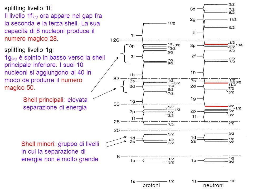 66 Shell principali: elevata separazione di energia Shell minori: gruppo di livelli in cui la separazione di energia non è molto grande splitting live