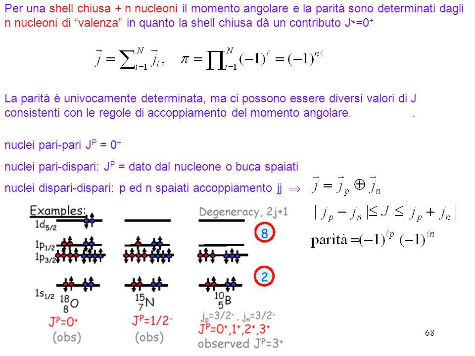 68 Per una shell chiusa + n nucleoni il momento angolare e la parità sono determinati dagli n nucleoni di valenza in quanto la shell chiusa dà un cont