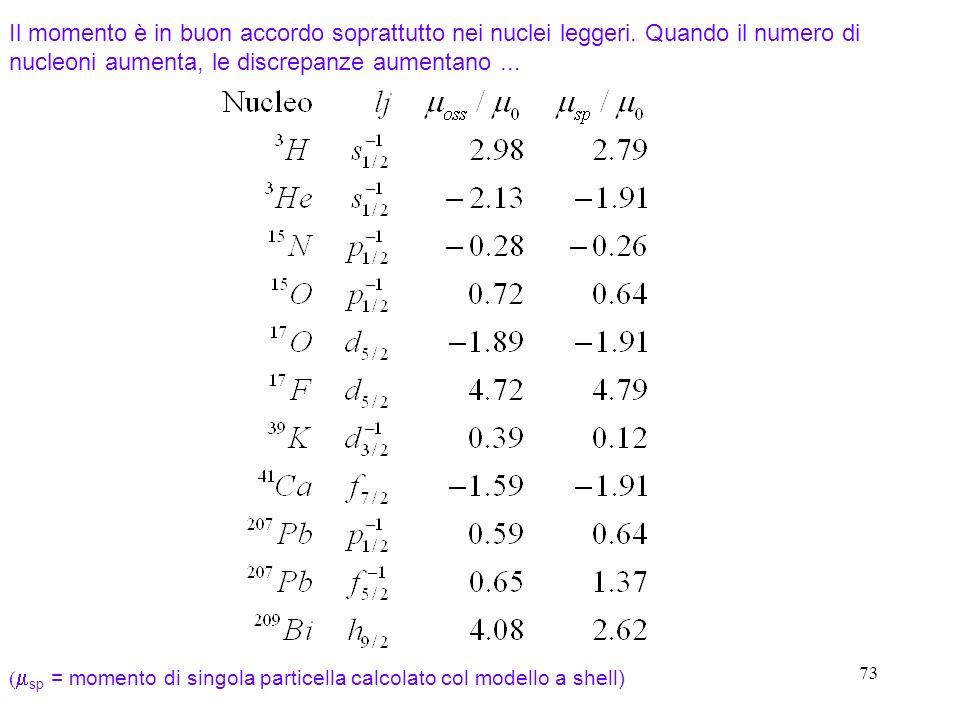 73 Il momento è in buon accordo soprattutto nei nuclei leggeri. Quando il numero di nucleoni aumenta, le discrepanze aumentano... sp = momento di sing