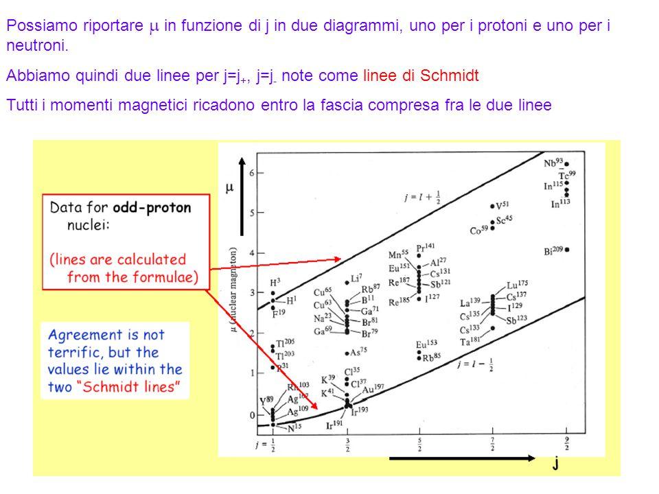 74 Possiamo riportare in funzione di j in due diagrammi, uno per i protoni e uno per i neutroni. Abbiamo quindi due linee per j=j +, j=j - note come l
