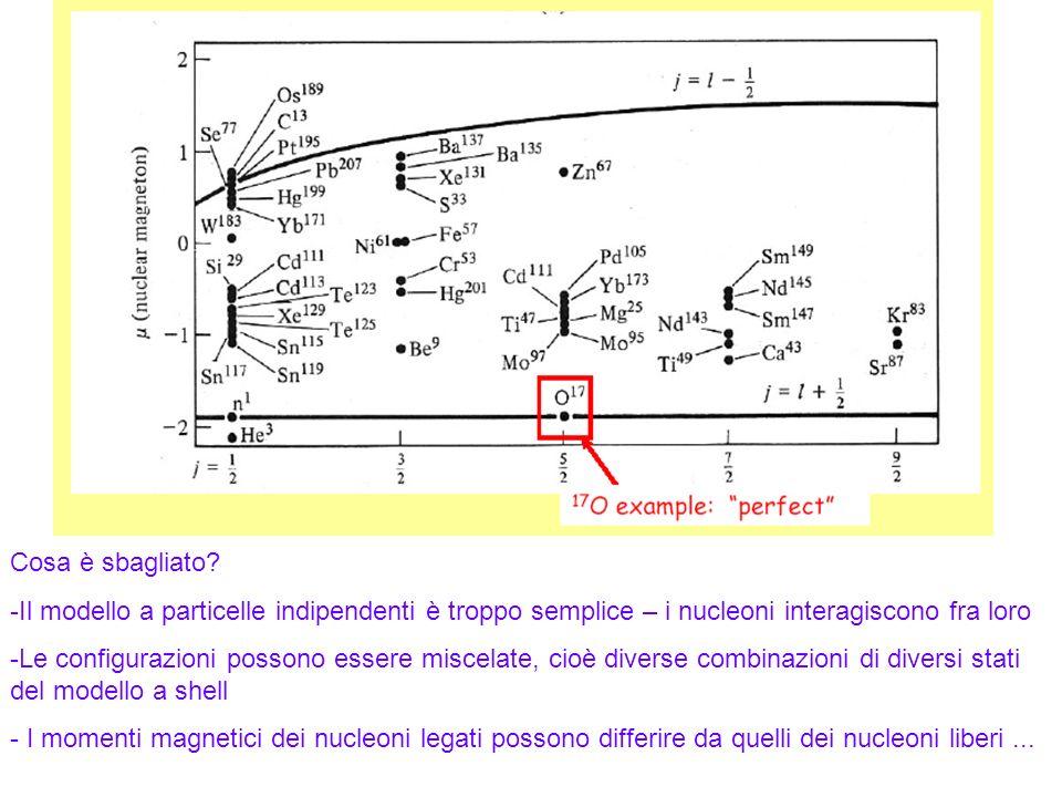 75 Cosa è sbagliato? -Il modello a particelle indipendenti è troppo semplice – i nucleoni interagiscono fra loro -Le configurazioni possono essere mis