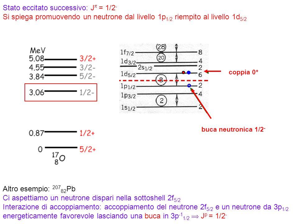 78 Stato eccitato successivo: J = 1/2 - Si spiega promuovendo un neutrone dal livello 1p 1/2 riempito al livello 1d 5/2 buca neutronica 1/2 - coppia 0