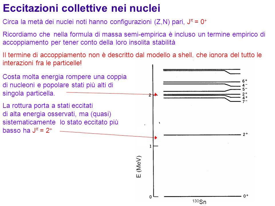 94 Eccitazioni collettive nei nuclei Circa la metà dei nuclei noti hanno configurazioni (Z,N) pari, J = 0 + Ricordiamo che nella formula di massa semi