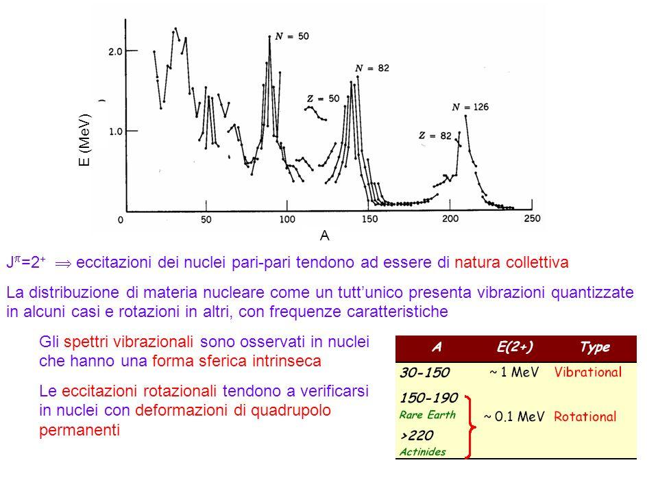 95 J =2 + eccitazioni dei nuclei pari-pari tendono ad essere di natura collettiva La distribuzione di materia nucleare come un tuttunico presenta vibr