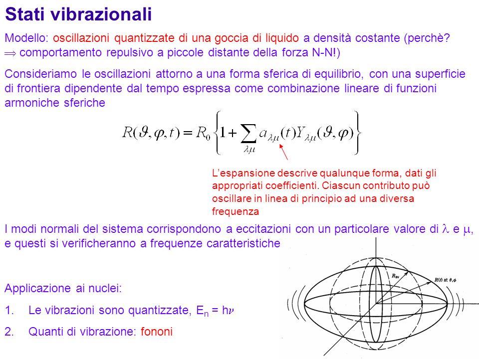 96 Stati vibrazionali Modello: oscillazioni quantizzate di una goccia di liquido a densità costante (perchè? comportamento repulsivo a piccole distant