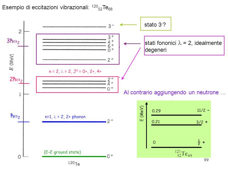 99 Esempio di eccitazioni vibrazionali: 120 52 Te 68 stato 3 - ? stati fononici = 2, idealmente degeneri Al contrario aggiungendo un neutrone...