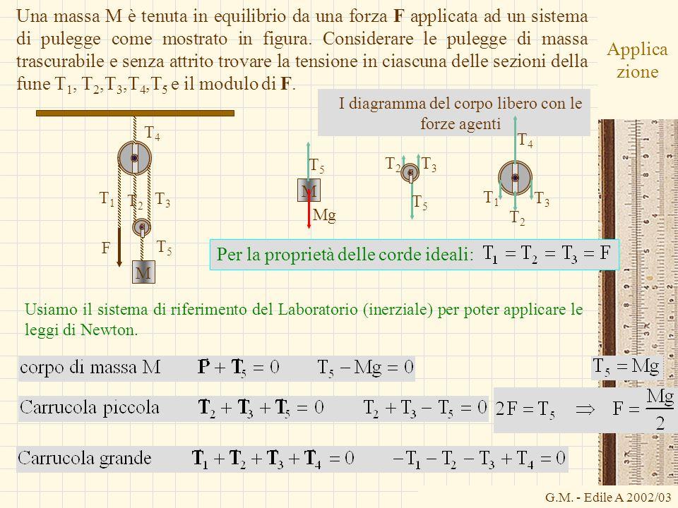 G.M. - Edile A 2002/03 Applica zione Usiamo il sistema di riferimento del Laboratorio (inerziale) per poter applicare le leggi di Newton. Per la propr