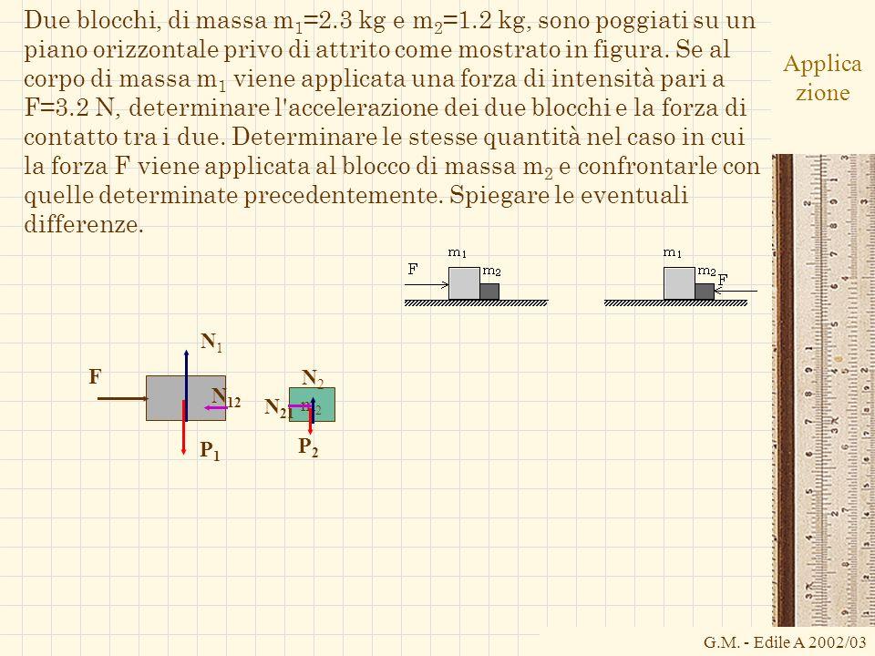 G.M. - Edile A 2002/03 Applica zione Due blocchi, di massa m 1 =2.3 kg e m 2 =1.2 kg, sono poggiati su un piano orizzontale privo di attrito come most