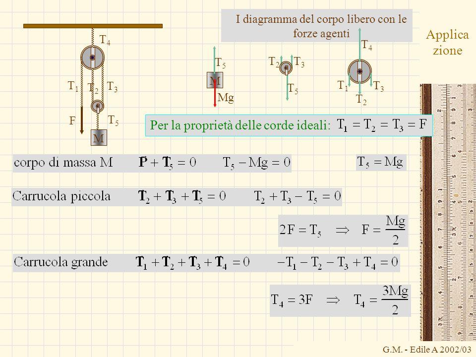 G.M. - Edile A 2002/03 Applica zione Per la proprietà delle corde ideali: I diagramma del corpo libero con le forze agenti T1T1 T3T3 T2T2 T4T4 T5T5 F