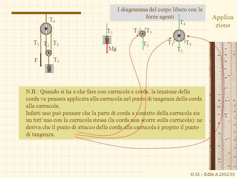 G.M. - Edile A 2002/03 Applica zione I diagramma del corpo libero con le forze agenti T1T1 T3T3 T2T2 T4T4 T5T5 F M M T5T5 Mg T5T5 T3T3 T2T2 T2T2 T3T3