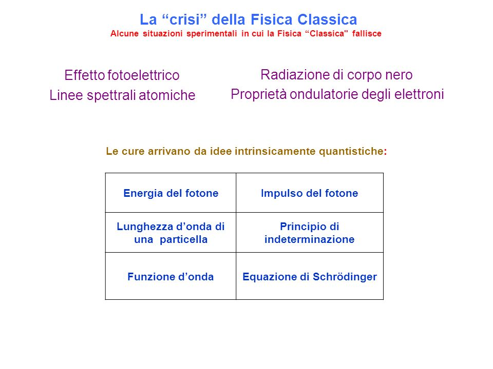 La crisi della Fisica Classica Alcune situazioni sperimentali in cui la Fisica Classica