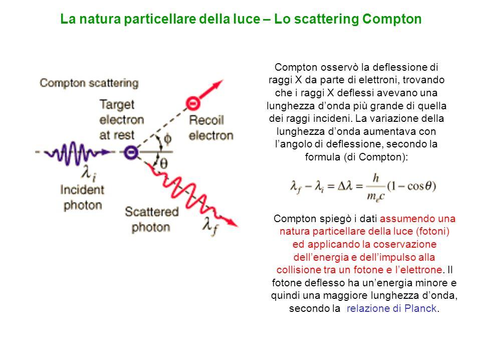 Compton osservò la deflessione di raggi X da parte di elettroni, trovando che i raggi X deflessi avevano una lunghezza donda più grande di quella dei