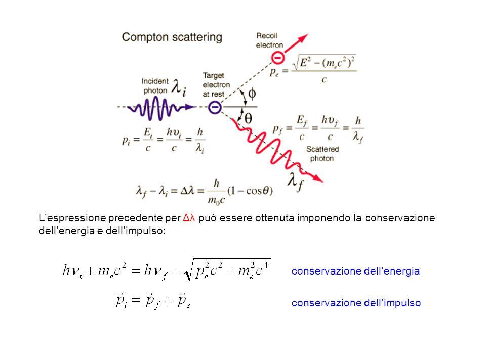 Lespressione precedente per Δλ può essere ottenuta imponendo la conservazione dellenergia e dellimpulso: conservazione dellenergia conservazione delli