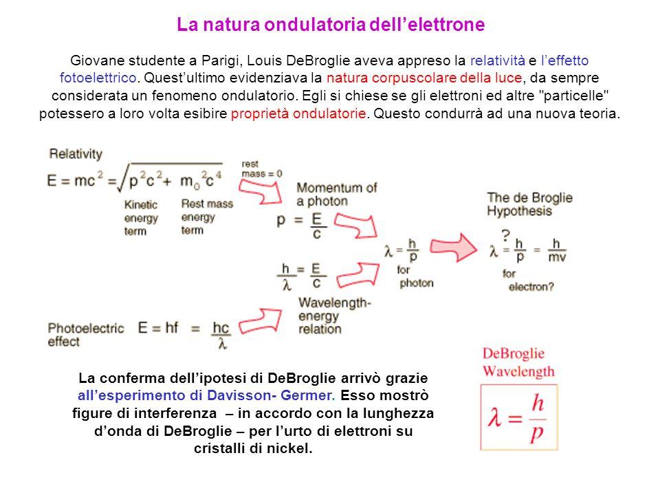 Giovane studente a Parigi, Louis DeBroglie aveva appreso la relatività e leffetto fotoelettrico. Questultimo evidenziava la natura corpuscolare della