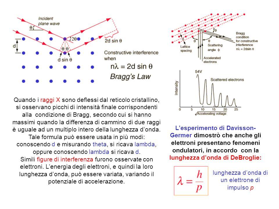 Quando i raggi X sono deflessi dal reticolo cristallino, si osservano picchi di intensità finale corrispondenti alla condizione di Bragg, secondo cui