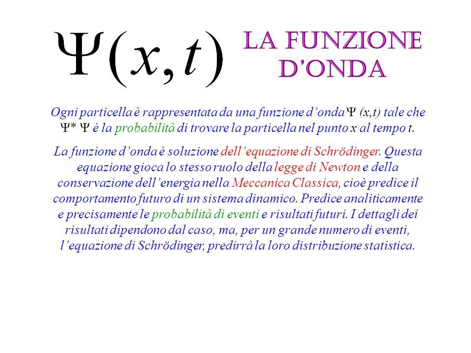 La funzione donda Ogni particella è rappresentata da una funzione donda Ψ (x,t) tale che Ψ* Ψ è la probabilità di trovare la particella nel punto x al