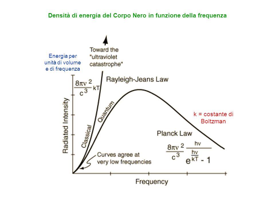 Densità di energia del Corpo Nero in funzione della frequenza Energia per unità di volume e di frequenza k = costante di Boltzman