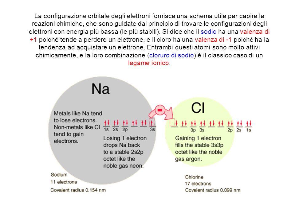 La configurazione orbitale degli elettroni fornisce una schema utile per capire le reazioni chimiche, che sono guidate dal principio di trovare le con