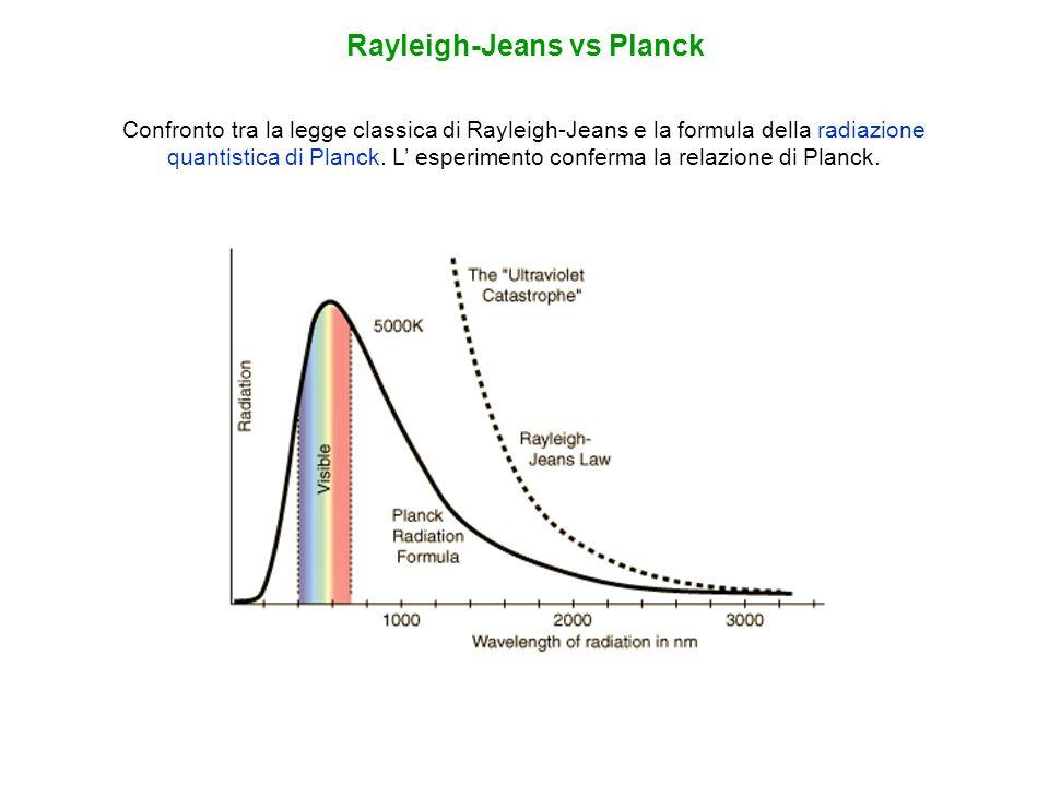 Confronto tra la legge classica di Rayleigh-Jeans e la formula della radiazione quantistica di Planck. L esperimento conferma la relazione di Planck.
