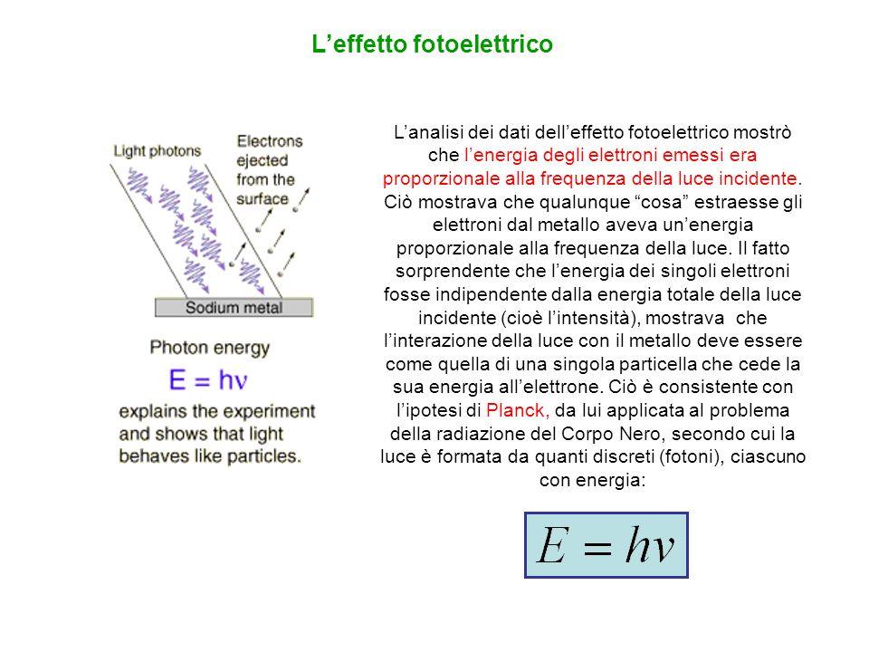 Lanalisi dei dati delleffetto fotoelettrico mostrò che lenergia degli elettroni emessi era proporzionale alla frequenza della luce incidente. Ciò most