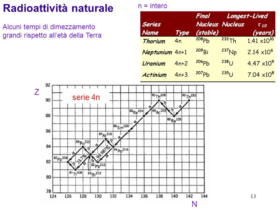 13 Radioattività naturale Alcuni tempi di dimezzamento grandi rispetto alletà della Terra n = intero N Z serie 4n