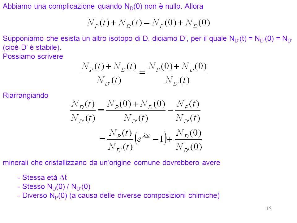 15 Abbiamo una complicazione quando N D (0) non è nullo. Allora Riarrangiando minerali che cristallizzano da unorigine comune dovrebbero avere - Stess