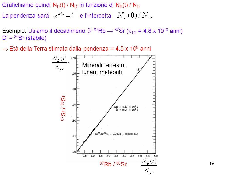 16 Grafichiamo quindi N D (t) / N D in funzione di N P (t) / N D La pendenza sarà e lintercetta Esempio. Usiamo il decadimeno - 87 Rb 87 Sr ( 1/2 = 4.