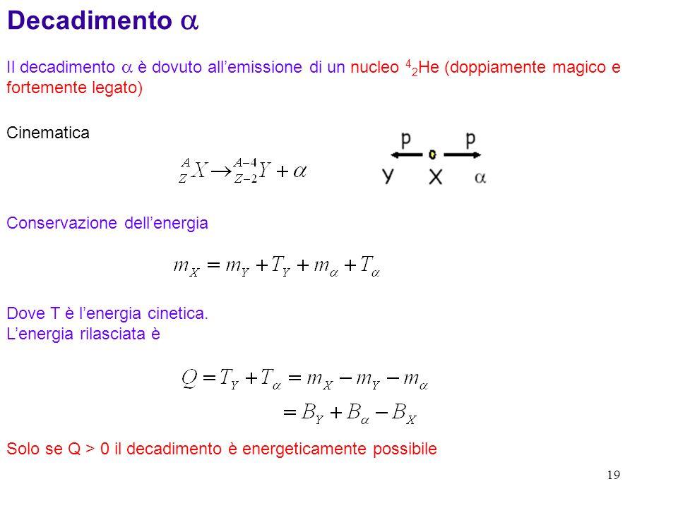 19 Decadimento Il decadimento è dovuto allemissione di un nucleo 4 2 He (doppiamente magico e fortemente legato) Cinematica Conservazione dellenergia