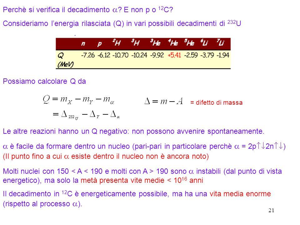 21 Perchè si verifica il decadimento ? E non p o 12 C? Consideriamo lenergia rilasciata (Q) in vari possibili decadimenti di 232 U Possiamo calcolare