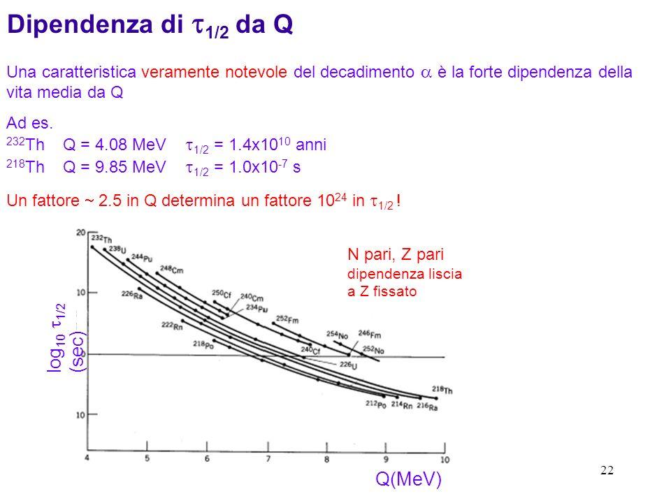 22 Una caratteristica veramente notevole del decadimento è la forte dipendenza della vita media da Q Ad es. 232 Th Q = 4.08 MeV 1/2 = 1.4x10 10 anni 2