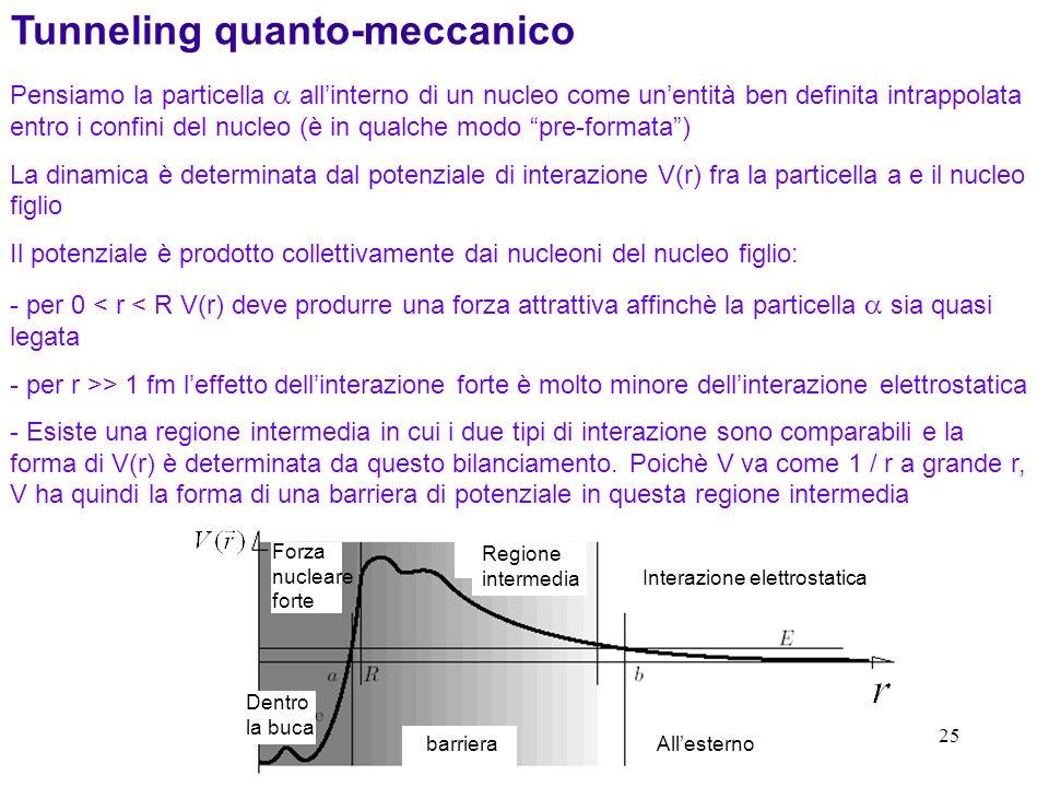 25 Tunneling quanto-meccanico Pensiamo la particella allinterno di un nucleo come unentità ben definita intrappolata entro i confini del nucleo (è in