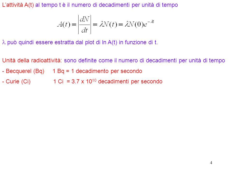 4 Lattività A(t) al tempo t è il numero di decadimenti per unità di tempo può quindi essere estratta dal plot di ln A(t) in funzione di t. Unità della