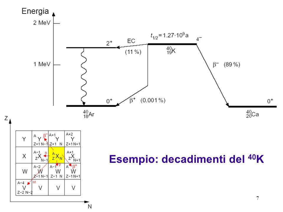 28 Il modello di Gamow Il rate di emissione può essere espresso come frequenza f con cui arriva sul bordo di un nucleo probabilità T di trasmissione attraverso la barriera Semi-classicamente v = velocità di dentro il nucleo R = raggio del nucleo Un limite inferiore di v può essere ottenuto dallenergia cinetica della particella.