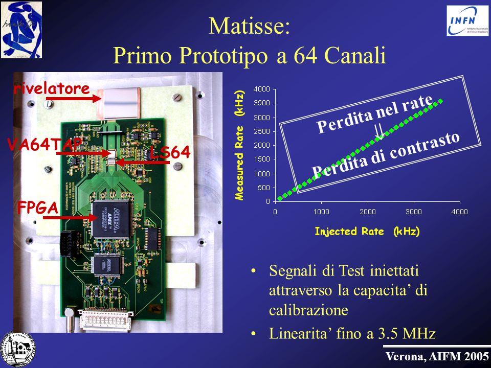 Verona, AIFM 2005 Matisse: Primo Prototipo a 64 Canali VA64TAP LS64 rivelatore FPGA Segnali di Test iniettati attraverso la capacita di calibrazione Linearita fino a 3.5 MHz Perdita nel rate Perdita di contrasto