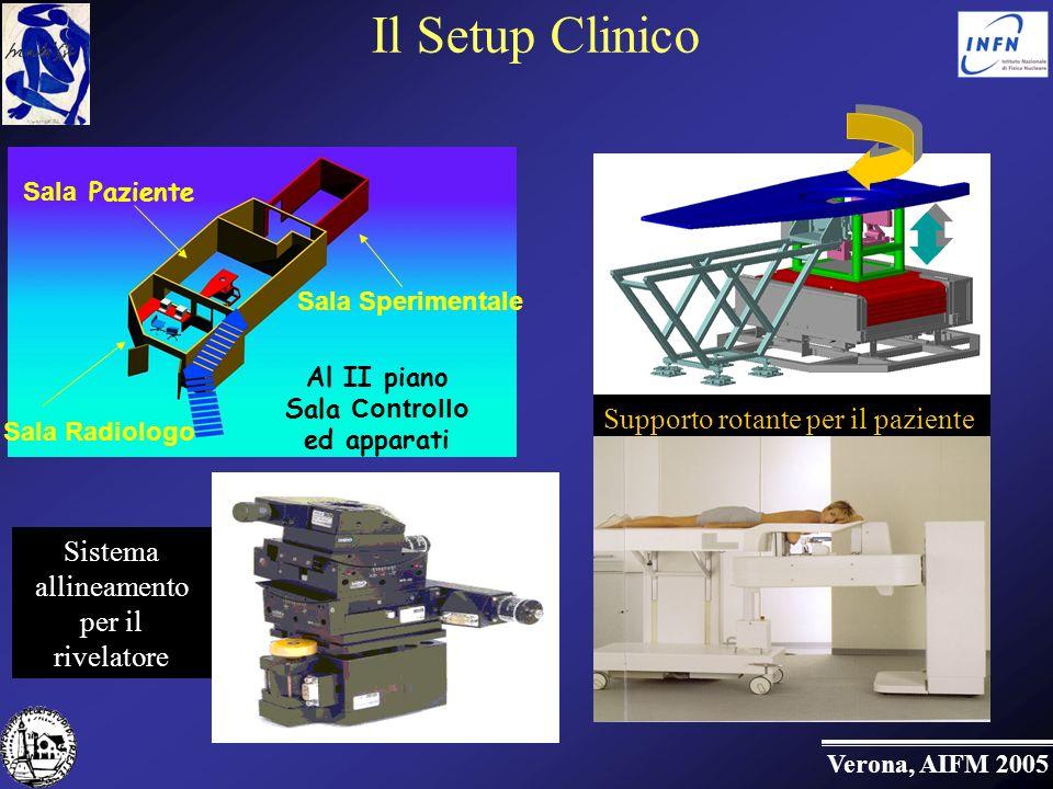 Verona, AIFM 2005 Il Setup Clinico Supporto rotante per il paziente Sala Radiologo Sala Sperimentale Sala Paziente Al II piano Sala Controllo ed apparati Sistema allineamento per il rivelatore