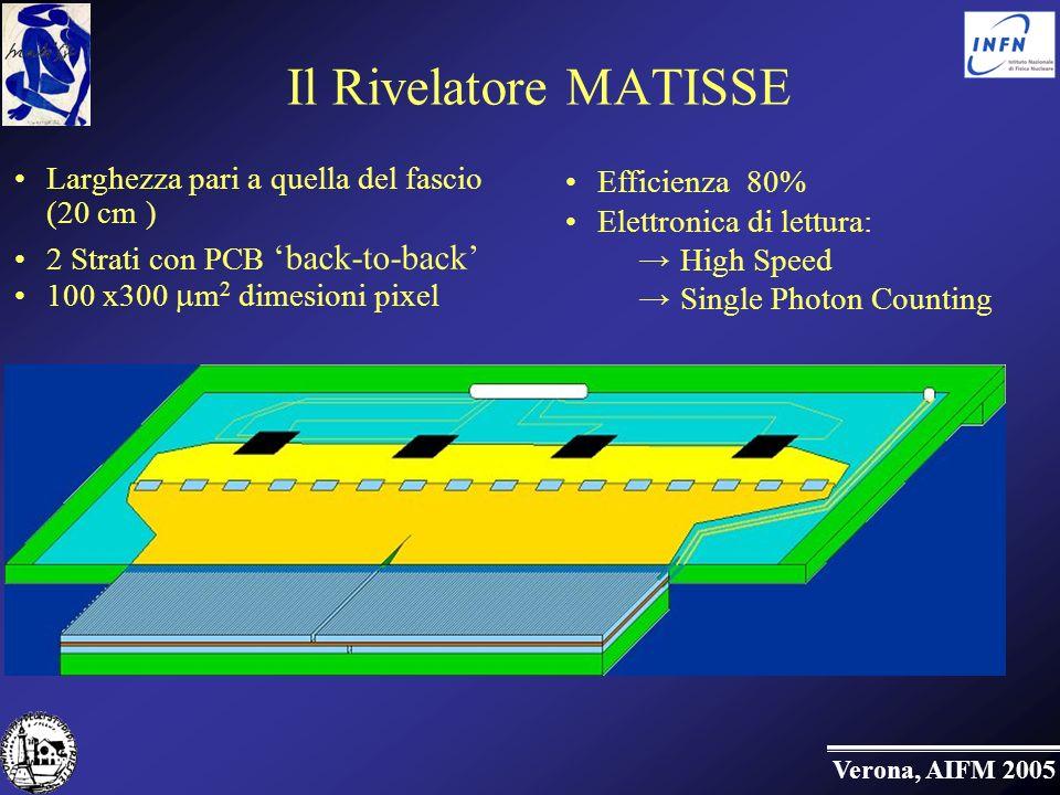 Verona, AIFM 2005 Il Rivelatore MATISSE Larghezza pari a quella del fascio (20 cm ) 2 Strati con PCB back-to-back 100 x300 m 2 dimesioni pixel Efficienza 80% Elettronica di lettura: High Speed Single Photon Counting