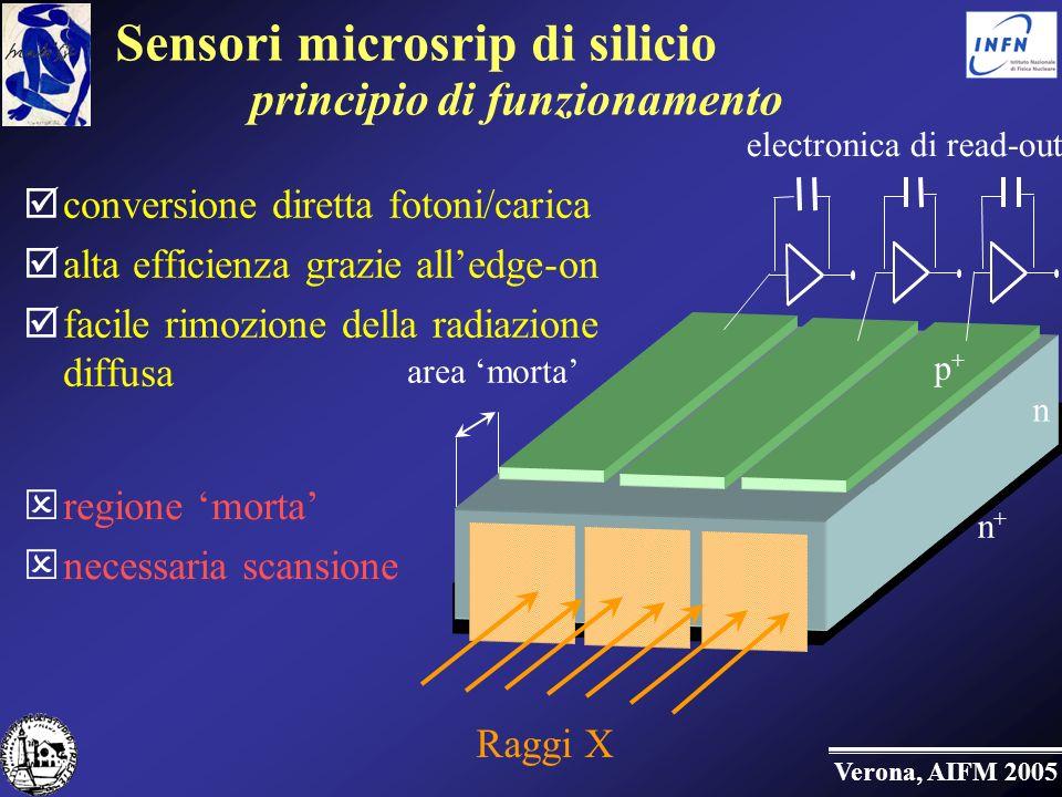 Verona, AIFM 2005 conversione diretta fotoni/carica alta efficienza grazie alledge-on facile rimozione della radiazione diffusa regione morta necessaria scansione Sensori microsrip di silicio principio di funzionamento electronica di read-out Raggi X area morta p+p+ p+p+ n+n+ n