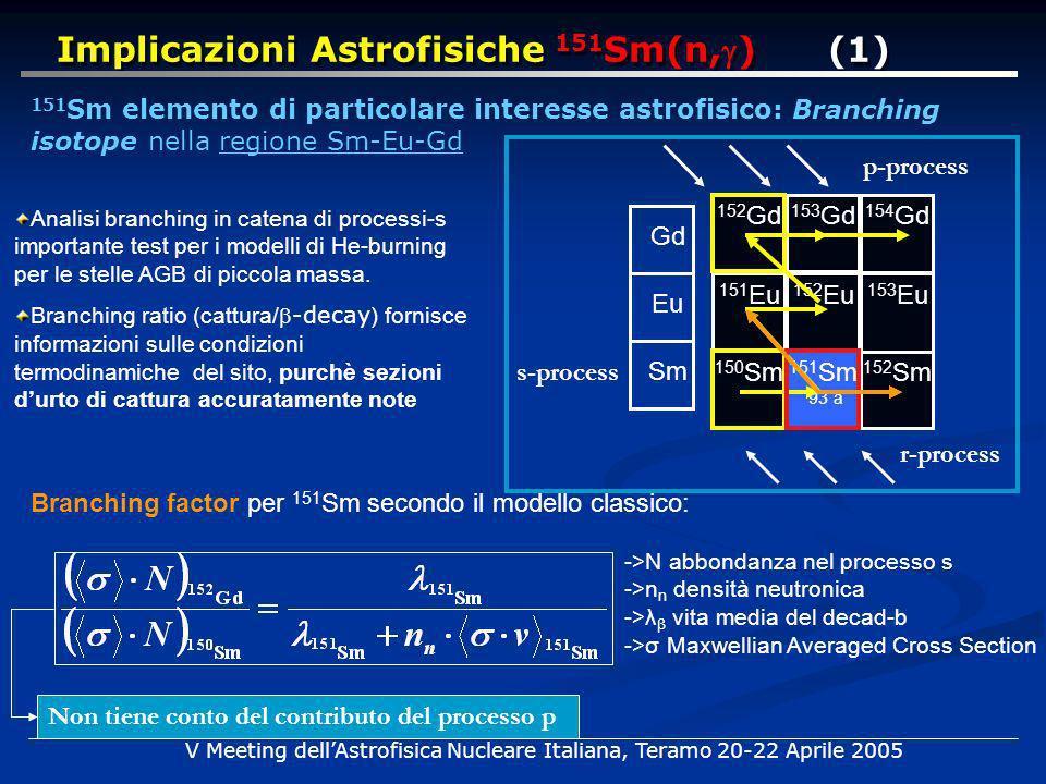 Branching factor per 151 Sm secondo il modello classico: Implicazioni Astrofisiche 151 Sm(n,) (1) ->N abbondanza nel processo s ->n n densità neutronica ->λ β vita media del decad-b ->σ Maxwellian Averaged Cross Section V Meeting dellAstrofisica Nucleare Italiana, Teramo 20-22 Aprile 2005 Analisi branching in catena di processi-s importante test per i modelli di He-burning per le stelle AGB di piccola massa.