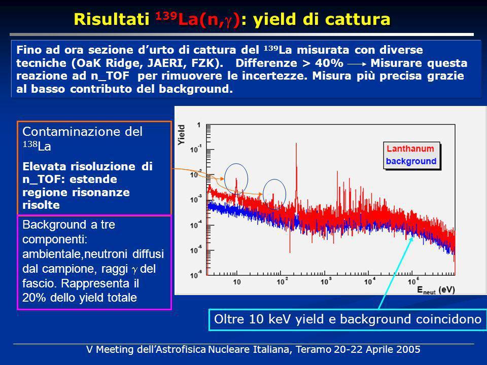 Contaminazione del 138 La Elevata risoluzione di n_TOF: estende regione risonanze risolte Background a tre componenti: ambientale,neutroni diffusi dal