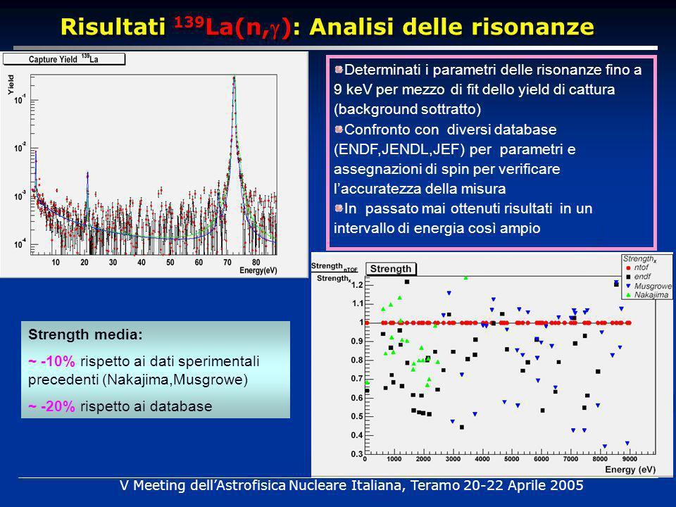 Determinati i parametri delle risonanze fino a 9 keV per mezzo di fit dello yield di cattura (background sottratto) Confronto con diversi database (ENDF,JENDL,JEF) per parametri e assegnazioni di spin per verificare laccuratezza della misura In passato mai ottenuti risultati in un intervallo di energia così ampio Strength media: ~ -10% rispetto ai dati sperimentali precedenti (Nakajima,Musgrowe) ~ -20% rispetto ai database Risultati 139 La(n,): Analisi delle risonanze V Meeting dellAstrofisica Nucleare Italiana, Teramo 20-22 Aprile 2005