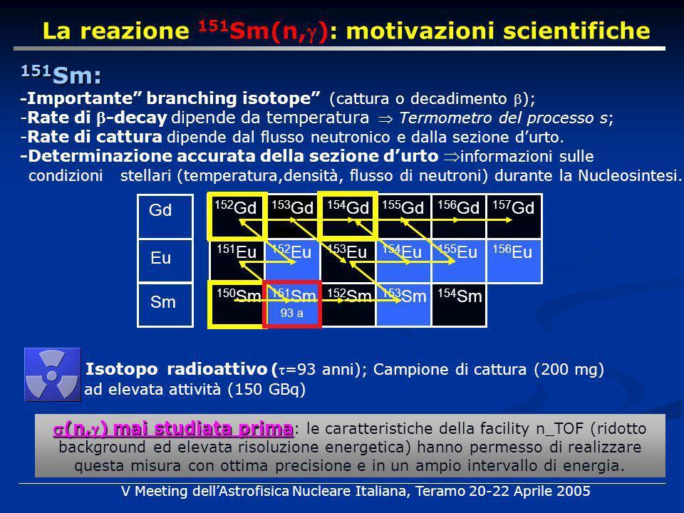 La reazione 151 Sm(n,): motivazioni scientifiche 151 Sm: - Importante branching isotope (cattura o decadimento ); -Rate di -decay dipende da temperatura Termometro del processo s; -Rate di cattura dipende dal flusso neutronico e dalla sezione durto.