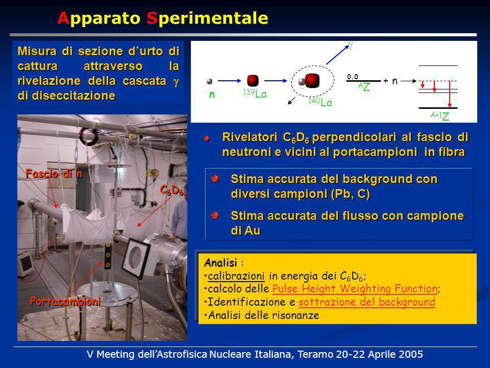 Apparato Sperimentale Rivelatori C 6 D 6 perpendicolari al fascio di neutroni e vicini al portacampioni in fibra Stima accurata del background con diversi campioni (Pb, C) Stima accurata del flusso con campione di Au C6D6C6D6C6D6C6D6 Fascio di n Portacampioni Misura di sezione durto di cattura attraverso la rivelazione della cascata di diseccitazione n 139 La 140 La AZAZ A+1 Z + n 0.0 V Meeting dellAstrofisica Nucleare Italiana, Teramo 20-22 Aprile 2005