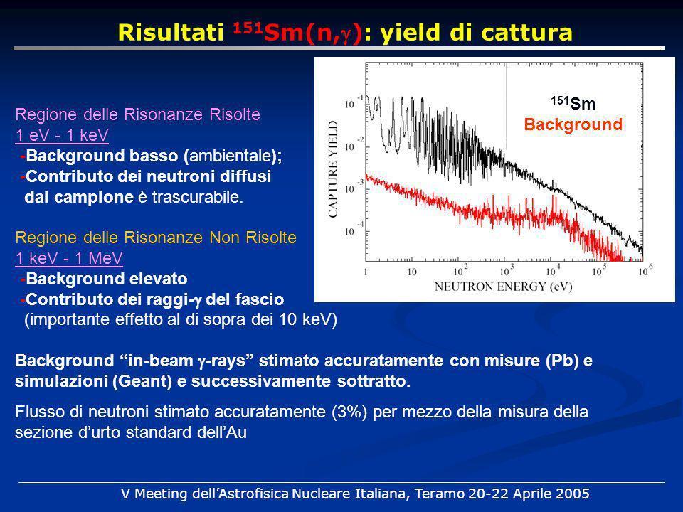 Risultati 151 Sm(n,): yield di cattura Regione delle Risonanze Risolte 1 eV - 1 keV -Background basso (ambientale); -Contributo dei neutroni diffusi d