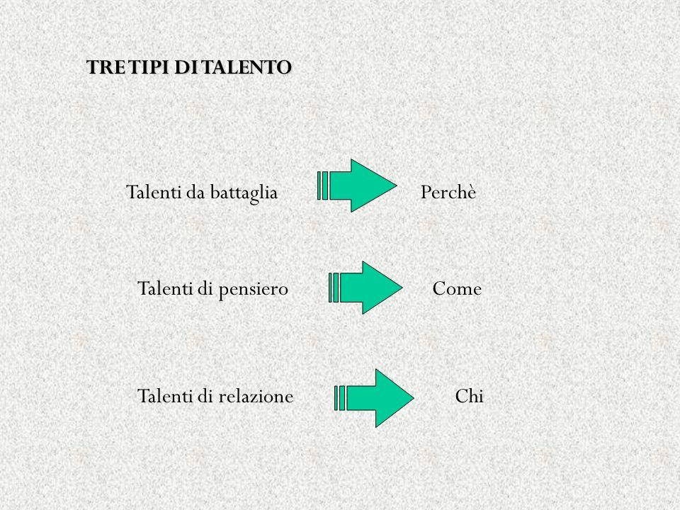 TRE TIPI DI TALENTO Talenti da battaglia Talenti di pensiero Talenti di relazione Perchè Come Chi