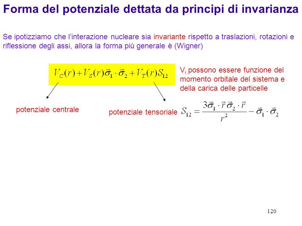 120 Se ipotizziamo che linterazione nucleare sia invariante rispetto a traslazioni, rotazioni e riflessione degli assi, allora la forma più generale è