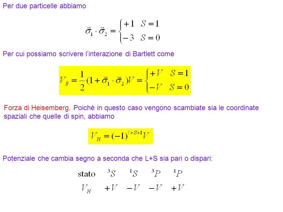 144 Per due particelle abbiamo Per cui possiamo scrivere linterazione di Bartlett come Forza di Heisemberg. Poichè in questo caso vengono scambiate si